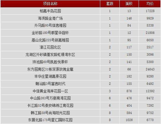 2013年12月2日汕头共网签一手房产46宗