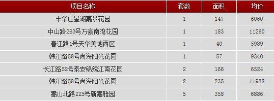 2013年9月10日汕头共网签一手房产12宗