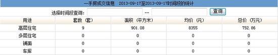 2013年9月17日汕头共网签一手房产9宗