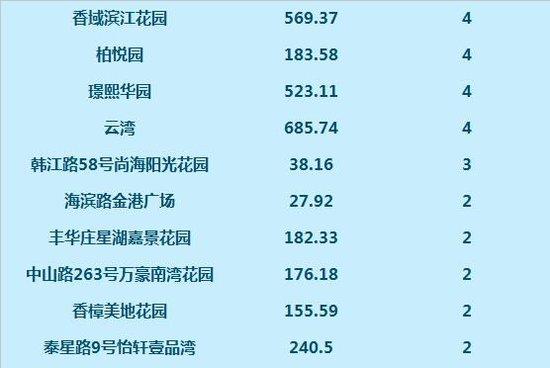 数据:7月14日网签高层住宅109套