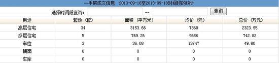 2013年9月18日汕头共网签一手房产39宗