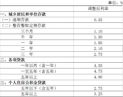 【头条】明日央行再度降准降息 公积金利率未降