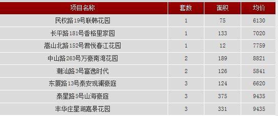 2013年8月30日汕头共网签一手房产16宗