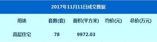 数据:11月11日网签高层住宅78套