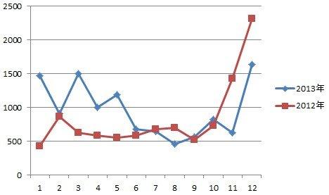 2013年全年网签数据汇总