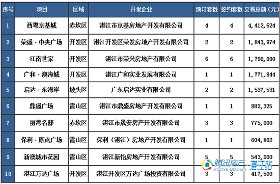 【湛2016网签】4.10商品房签约51套