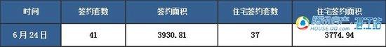 【湛2016网签】6.24商品房签约41套