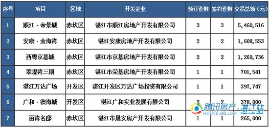【湛2016网签】2.5商品房签约41套