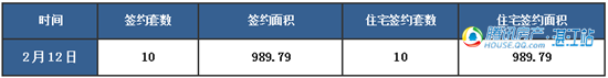 【湛2016网签】2.12商品房签约13套