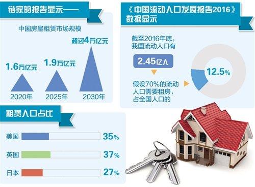 巨头纷纷快速布局 住房租赁市场呈蓬勃发展势头