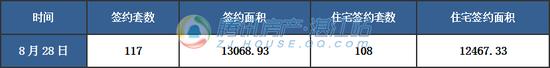 【湛2017网签】8月28日商品房签约122套