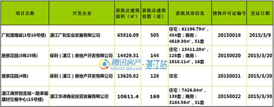 3月湛江3盘获批商品房预售许可 共848套住宅入市