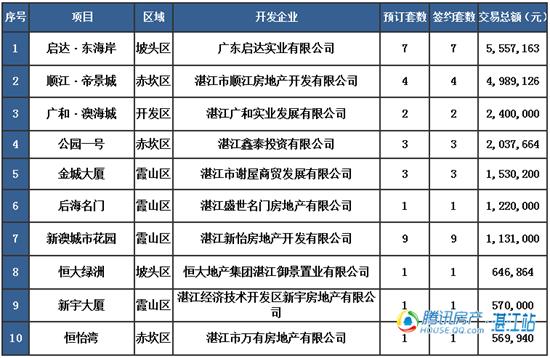【湛2016网签】4.6商品房签约100套