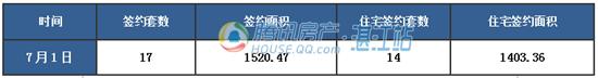 【湛2016网签】7.1商品房签约53套