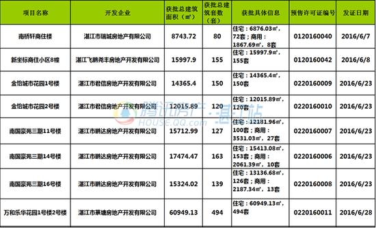 6月湛江5盘获批商品房预售许可 共1370套住宅入市