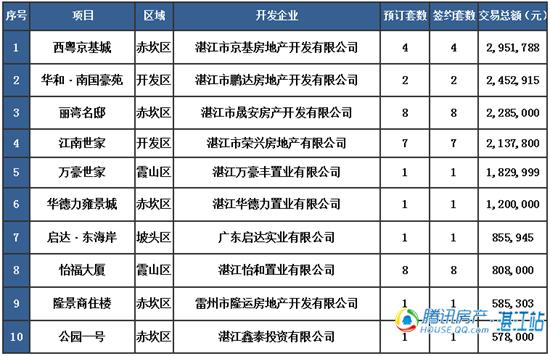 【湛2016网签】4.9商品房签约72套