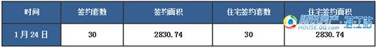 【湛2016网签】1.24商品房签约39套