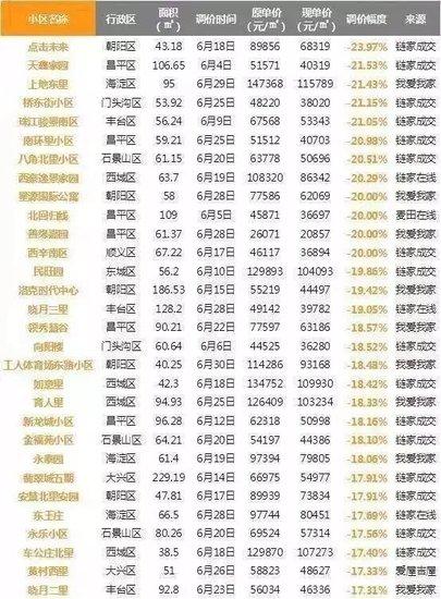 北京房价降20%燕郊一地鸡毛:中介闲着背材料