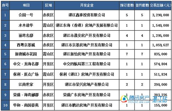 【湛2016网签】4.3商品房签约35套