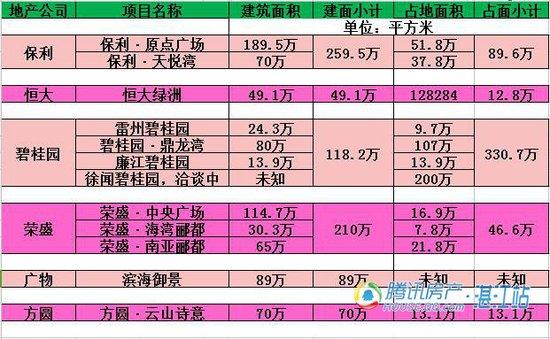 【地产知多D】在大湛江,到底有多少家百强房地产企业?