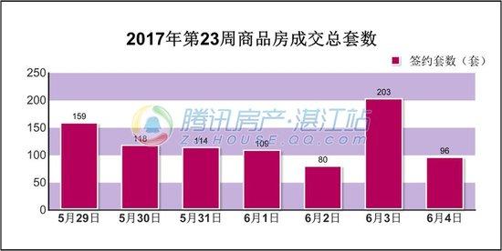 2017年第21周(5.29-6.4)湛江楼市交易情况