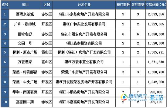 【湛2016网签】4.12商品房签约64套
