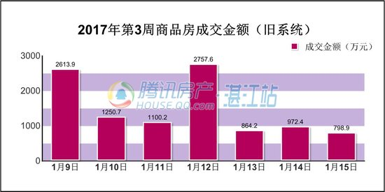 2017年第3周(1.9-1.15)湛江楼市交易情况