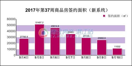 2017年第37周(9.4-9.10)湛江楼市交易情况