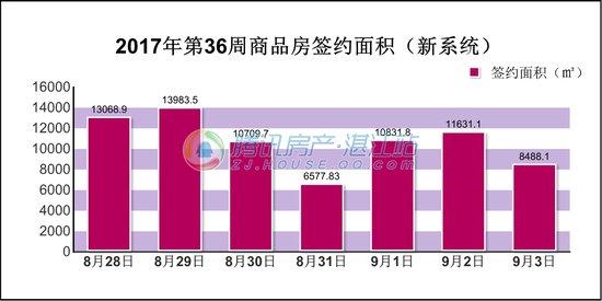 2017年第36周(8.28-9.3)湛江楼市交易情况