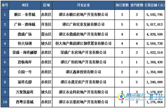 【湛2016网签】4.7商品房签约88套