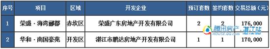 【湛2016网签】4.4商品房签约7套
