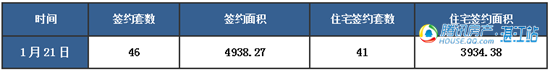 【湛2016网签】1.21商品房签约80套