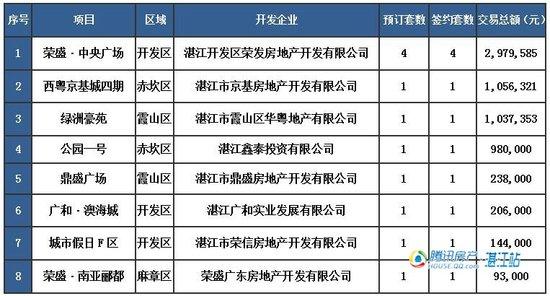 【湛2016网签】2.14商品房签约22套