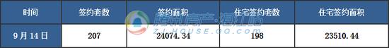 【湛2017网签】9月14日商品房签约214套
