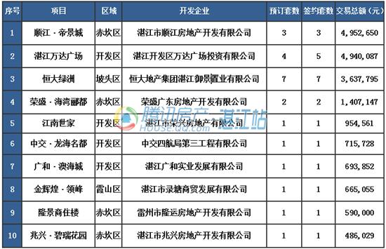 【湛2016网签】6.28商品房签约55套