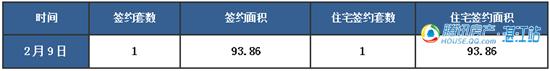 【湛2016网签】2.9商品房签约1套