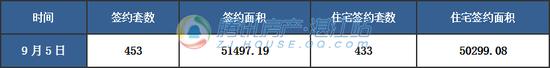【湛2017网签】9月5日商品房签约464套