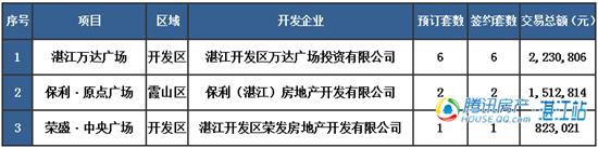 【湛2016网签】2.11商品房签约13套