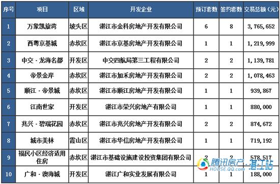 【湛2016网签】1.22商品房签约65套