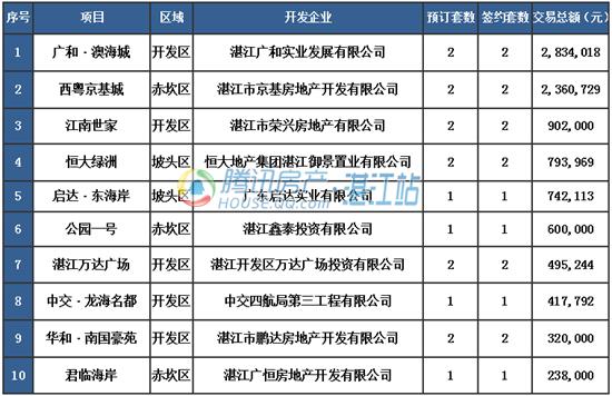 【湛2016网签】7.6商品房签约58套