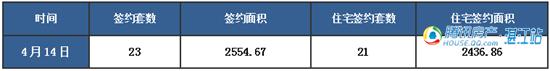 【湛2016网签】4.14商品房签约49套