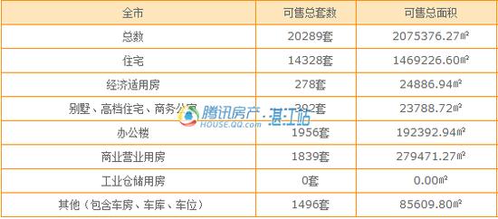 4月湛江3盘获批商品房预售许可 共694套住宅入市
