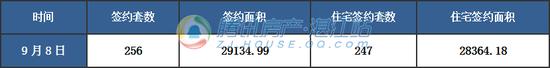 【湛2017网签】9月8日商品房签约256套