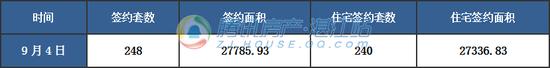 【湛2017网签】9月4日商品房签约256套