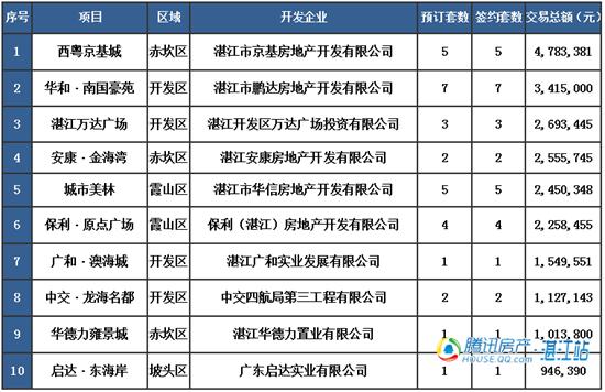 【湛2016网签】4.13商品房签约76套