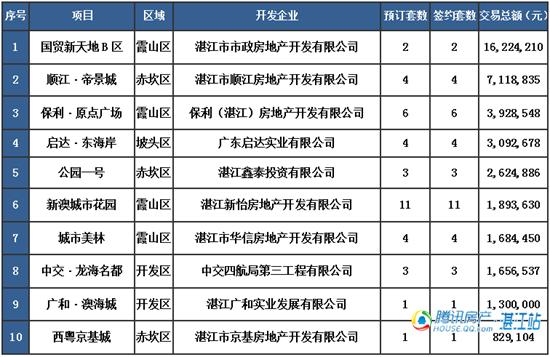 【湛2016网签】4.5商品房签约88套