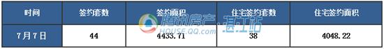 【湛2016网签】7.7商品房签约65套