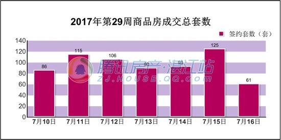 2017年第29周(7.10-7.16)湛江楼市交易情况