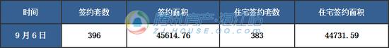【湛2017网签】9月6日商品房签约399套