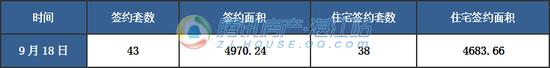 【湛2017网签】9月18日商品房签约46套